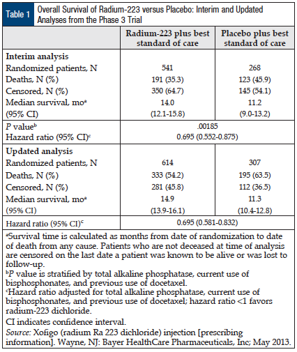 Table 1: Overall Survival of Radium-223 versus Placebo: Interim and Updated Analyses from the Phase 3 Trial.