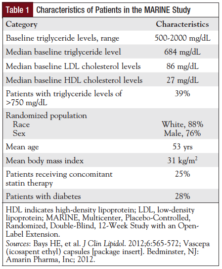 Table 1: Characteristics of Patients in the MARINE Study.