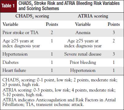 CHADS2 Stroke Risk and ATRIA Bleeding Risk Variables and Scoring Schemes.