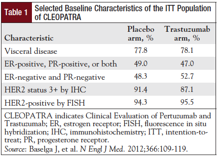 Table 1: Selected Baseline Characteristics of the ITT Population of CLEOPATRA.
