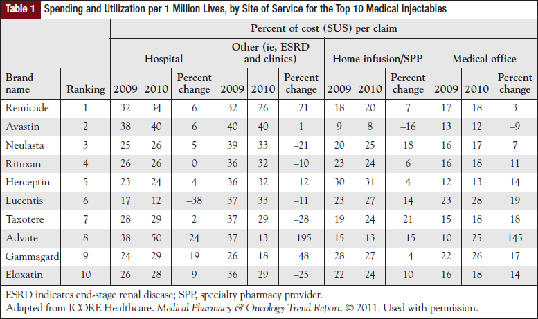 Spending and Utilization per 1 Million Lives, by Site of Service for the Top 10 Medical Injectables.