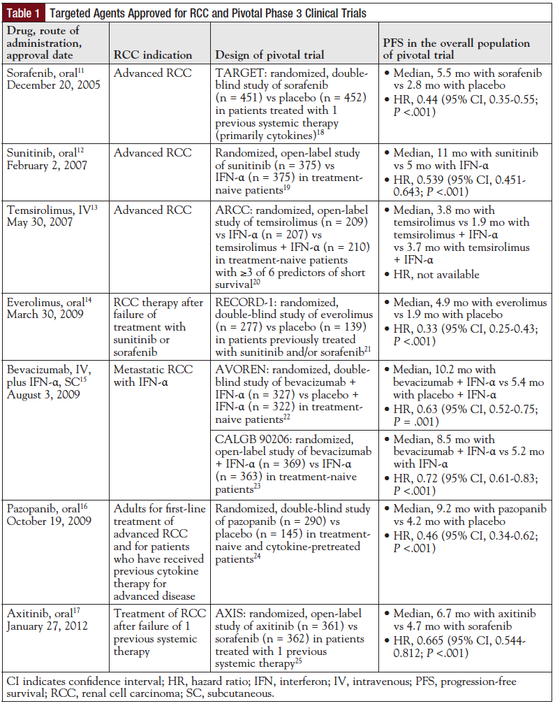 Table 1: Targeted Agents Approved for RCC and Pivotal Phase 3 Clinical Trials.