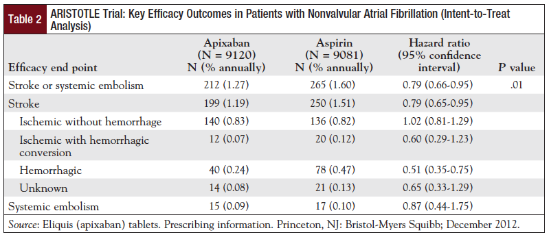 Table 2: ARISTOTLE Trial: Key Efficacy Outcomes in Patients with Nonvalvular Atrial Fibrillation (Intent-to-Treat Analysis).