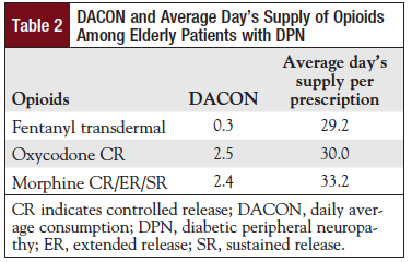 Table 2: DACON and Average Day's Supply of Opioids Among Elderly Patients with DPN.