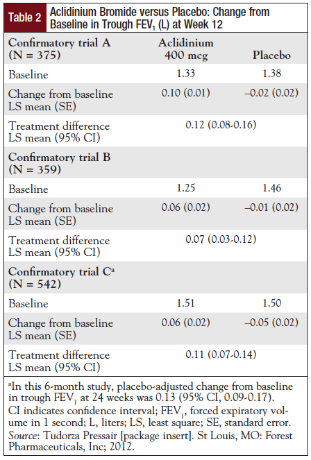 Table 2: Aclidinium Bromide versus Placebo: Change from Baseline in Trough FEV1 (L) at Week 12.