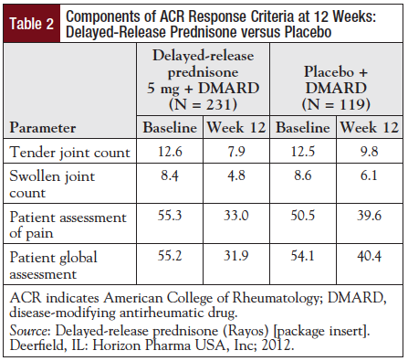 Table 2: Components of ACR Response Criteria at 12 Weeks: Delayed-Release Prednisone versus Placebo.