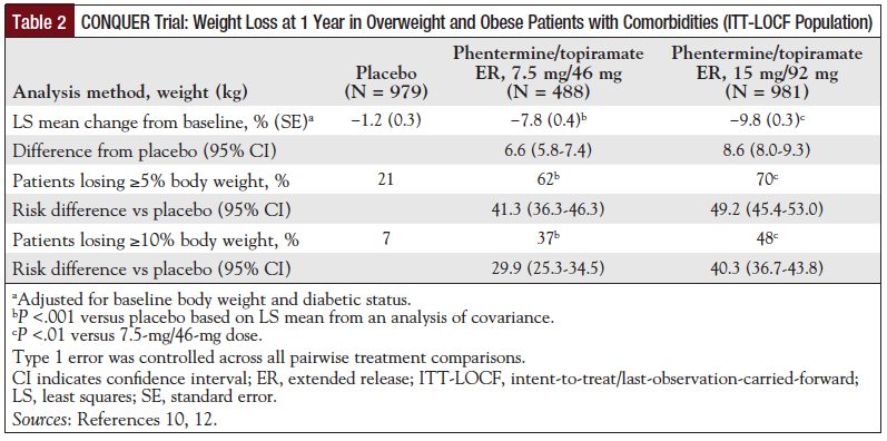 Table 2: CONQUER Trial: Weight Loss at 1 Year in Overweight and Obese Patients with Comorbidities (ITT-LOCF Population).