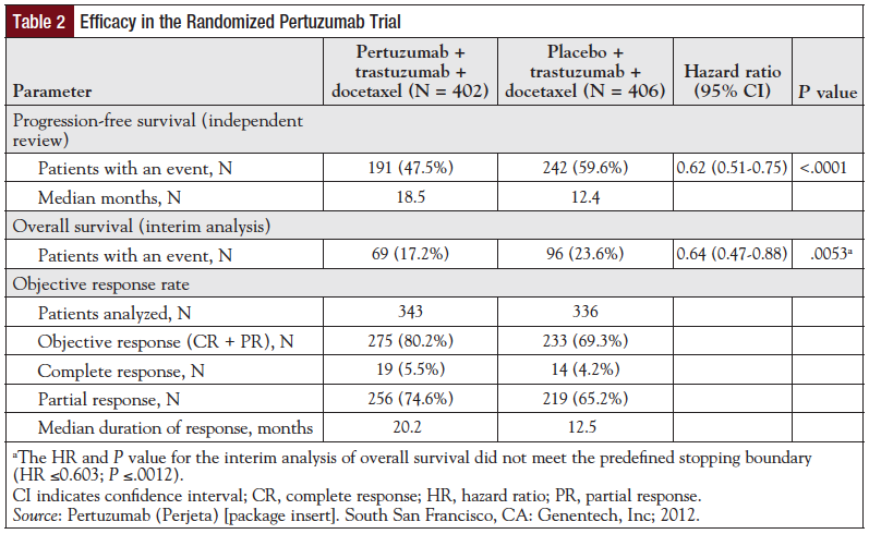 Table 2: Efficacy in the Randomized Pertuzumab Trial.