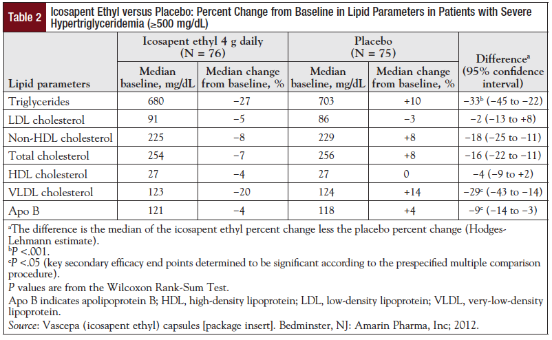 Table 2: Icosapent Ethyl versus Placebo: Percent Change from Baseline in Lipid Parameters in Patients with Severe Hypertriglyceridemia (≥500 mg/dL).