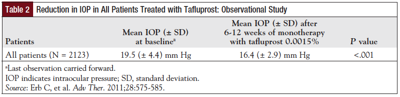 Table 2: Reduction in IOP in All Patients Treated with Tafluprost: Observational Study.