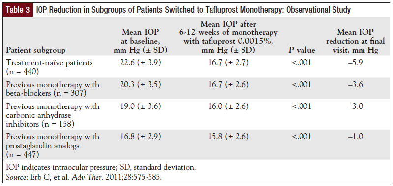 Table 3: IOP Reduction in Subgroups of Patients Switched to Tafluprost Monotherapy: Observational Study.