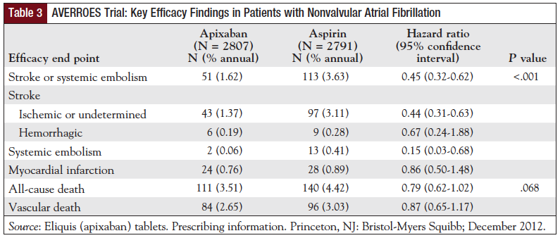 Table 3: AVERROES Trial: Key Efficacy Findings in Patients with Nonvalvular Atrial Fibrillation.