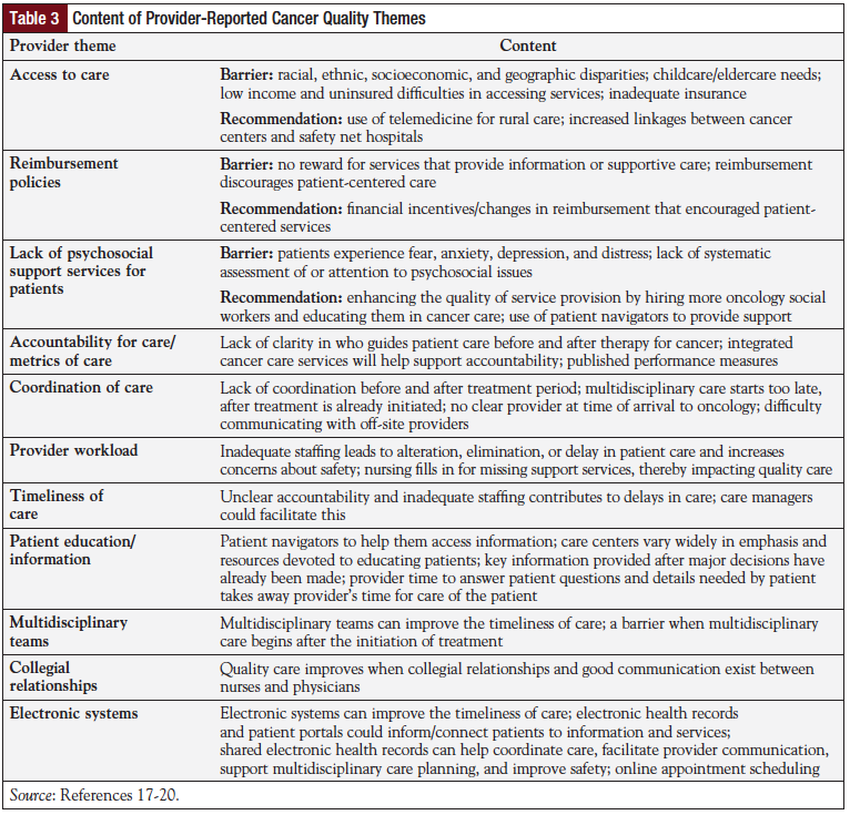 Table 3: Content of Provider-Reported Cancer Quality Themes.