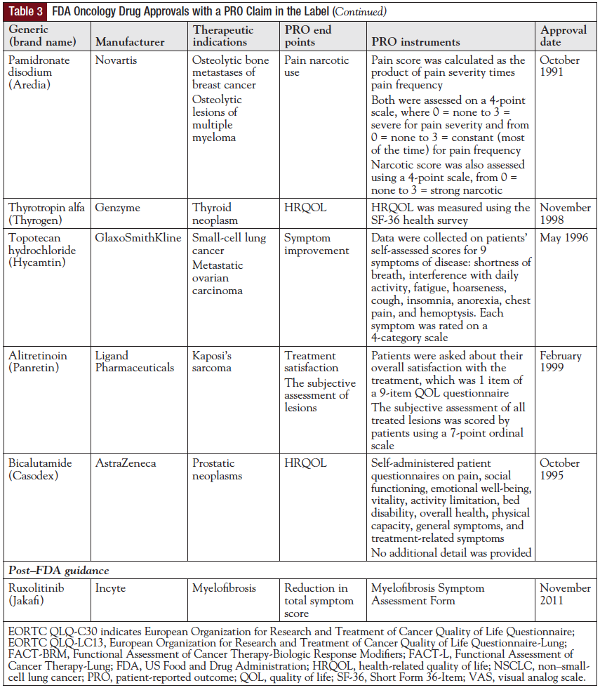 Table 3: FDA Oncology Drug Approvals with a PRO Claim in the Label Continued.