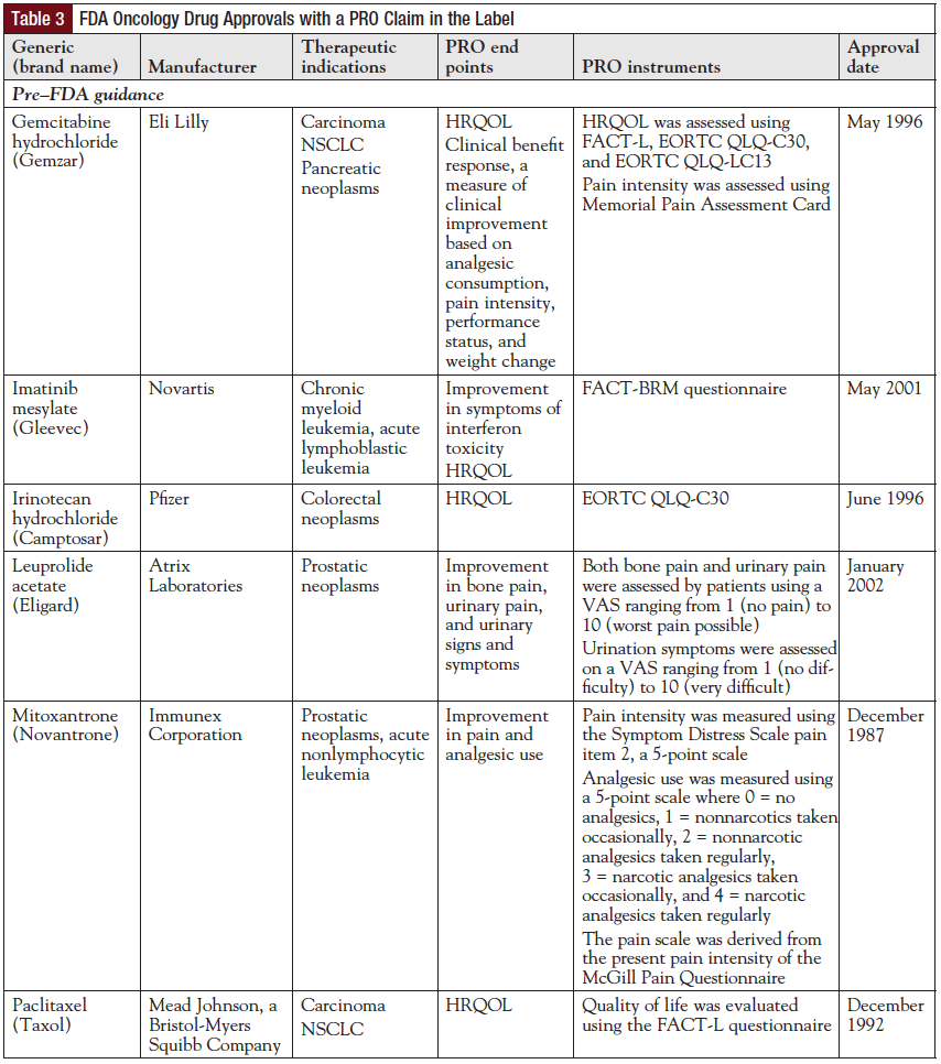 Table 3: FDA Oncology Drug Approvals with a PRO Claim in the Label.