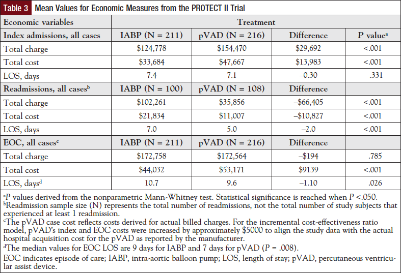 Table 3: Mean Values for Economic Measures from the PROTECT II Trial.