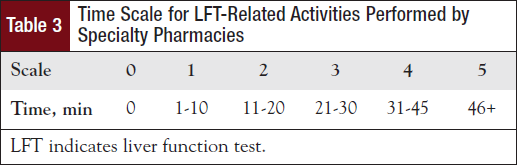 Time Scale for LFT-Related Activities Performed by Specialty Pharmacies.