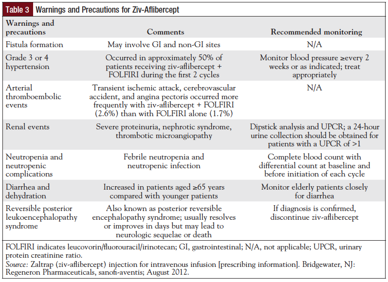 Table 3: Warnings and Precautions for Ziv-Aflibercept.
