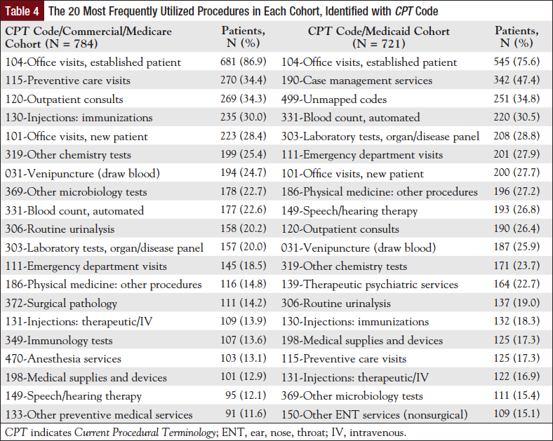 Table 4: The 20 Most Frequently Utilized Procedures in Each Cohort, Identified with CPT Code.