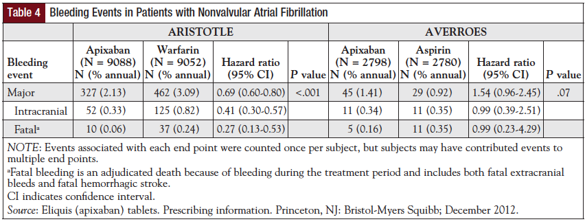 Table 4: Bleeding Events in Patients with Nonvalvular Atrial Fibrillation.