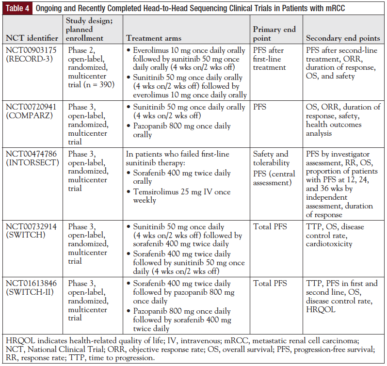 Table 4: Ongoing and Recently Completed Head-to-Head Sequencing Clinical Trials in Patients with mRCC.