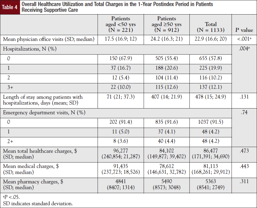 Overall Healthcare Utilization and Total Charges in the 1-Year Postindex Period in Patients Receiving Supportive Care.