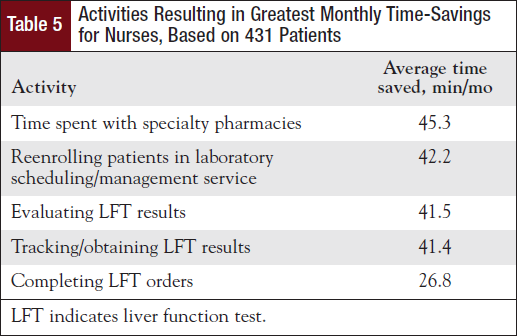 Activities Resulting in Greatest Monthly Time-Savings for Nurses, Based on 431 Patients.
