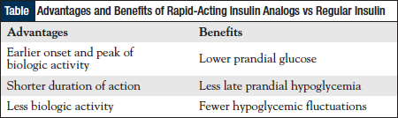 Advantages and Benefits of Rapid-Acting Insulin Analogs vs Regular Insulin.