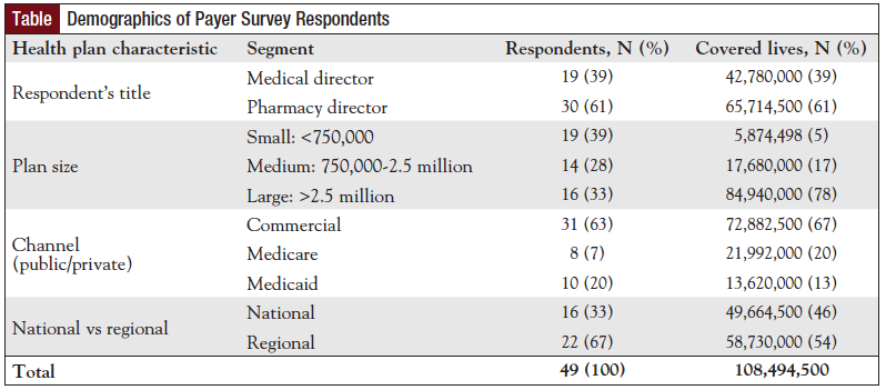 Table: Demographics of Payer Survey Respondents.