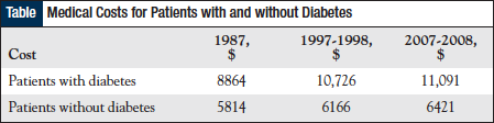 Medical Costs for Patients with and without Diabetes.